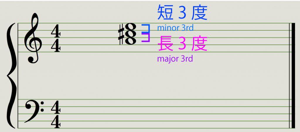 1~5倍音で長三和音 major 3rd