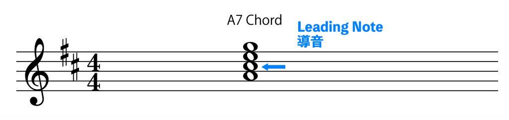 ドミナントA7上の導音