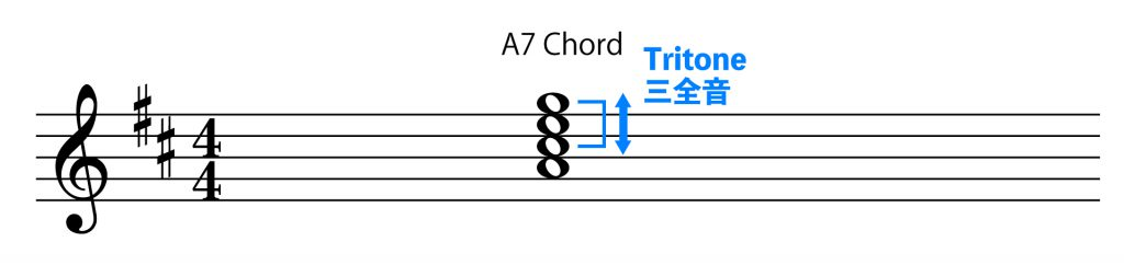 A7のトライトーン(三全音)