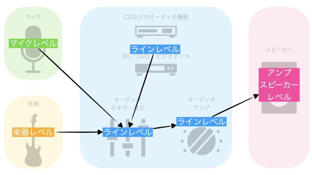 オーディオ機器の一般的な接続例
