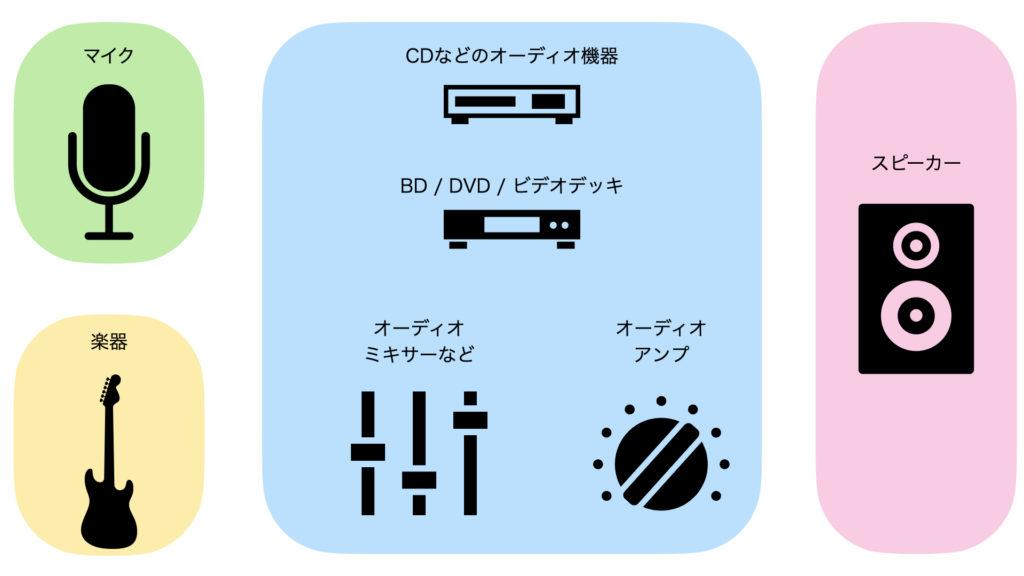 オーディオ信号レベル毎に4つに分けたグループ