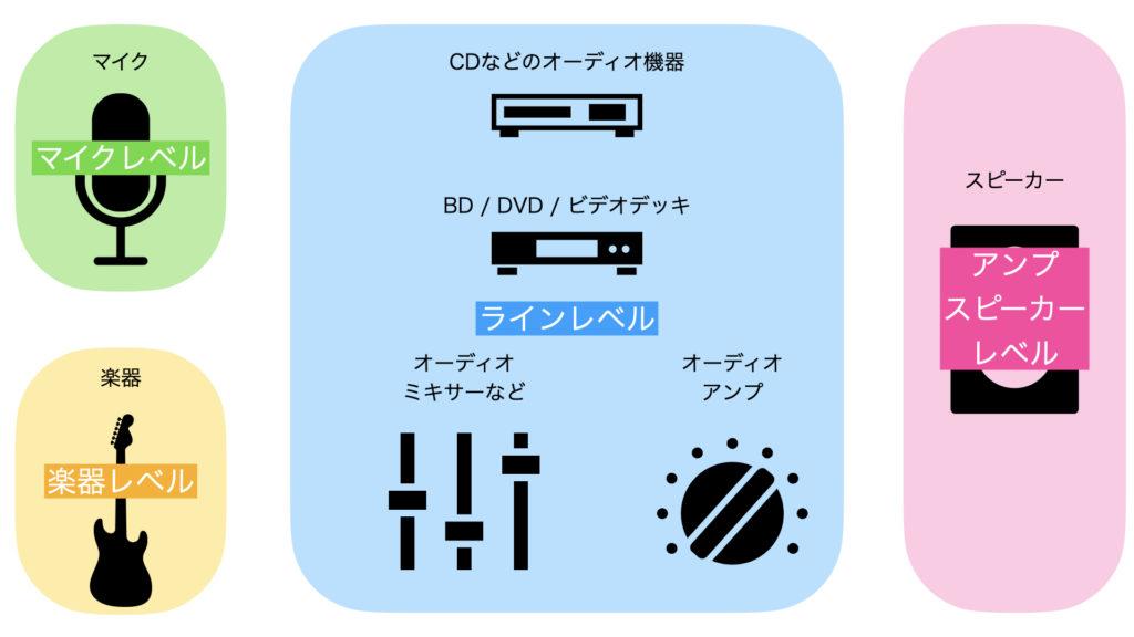 4タイプのオーディオ信号の名称