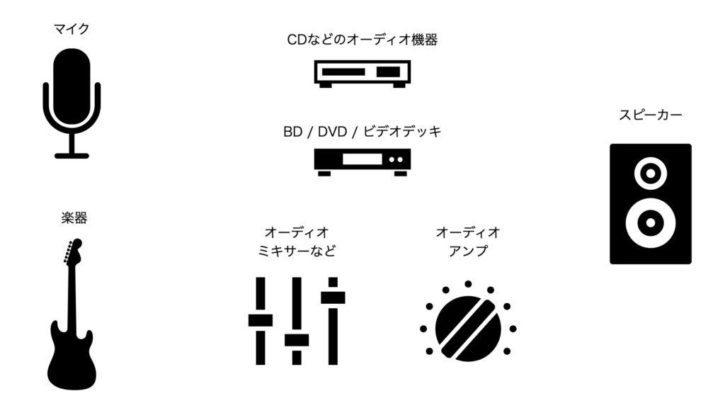 音楽の制作や配信で使う様々な機器
