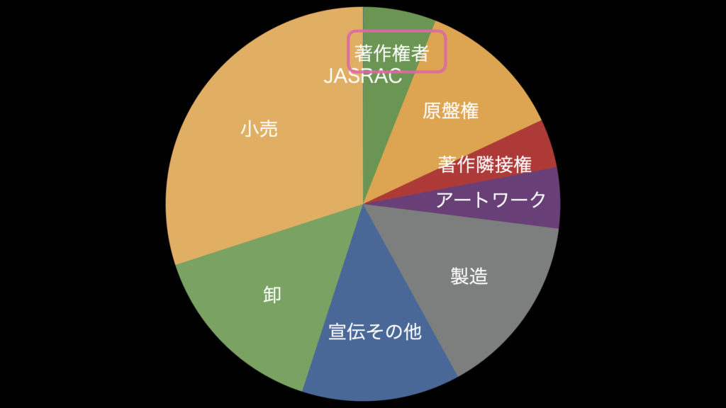著作権者への配分は6%の内の94%