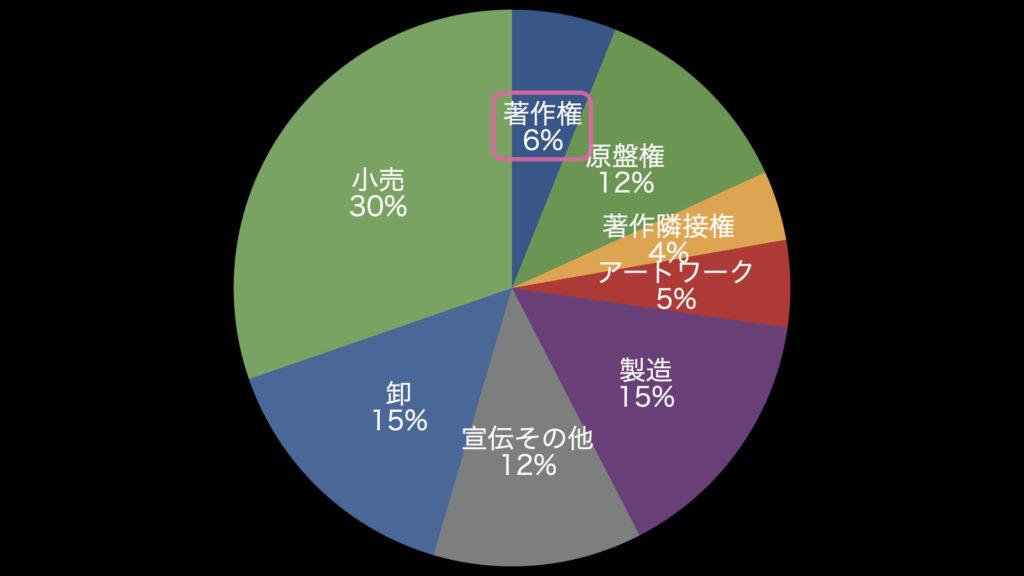著作権 6% , 原盤権 12% , 著作隣接権 4% , アートワーク 5% , 製造 15% , 宣伝その他 12% , 卸 15% , 小売 30%