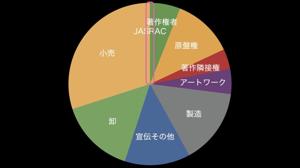 JASRACの手数料は6%